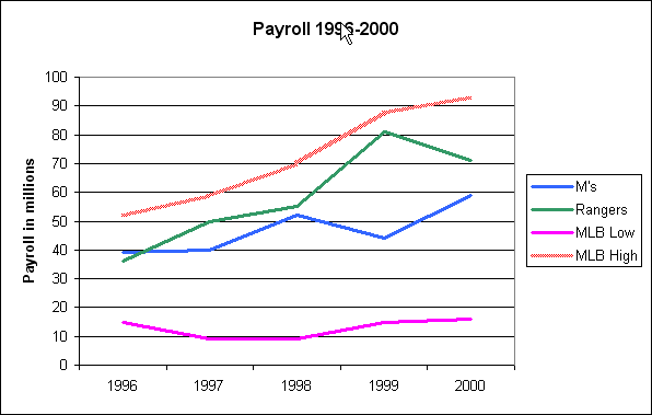 payroll_96_to_00.png