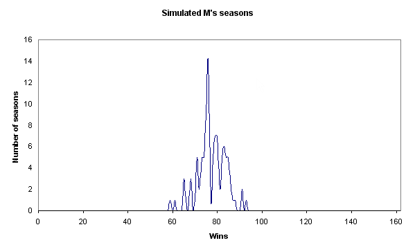 Distribution of M's seasons on a 0-162 axis