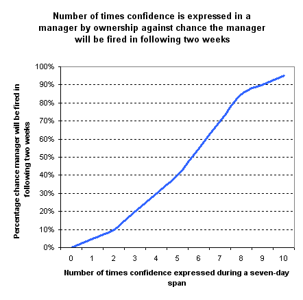 The probability a manager is fired increases with the number of times his managers express their confidence in them