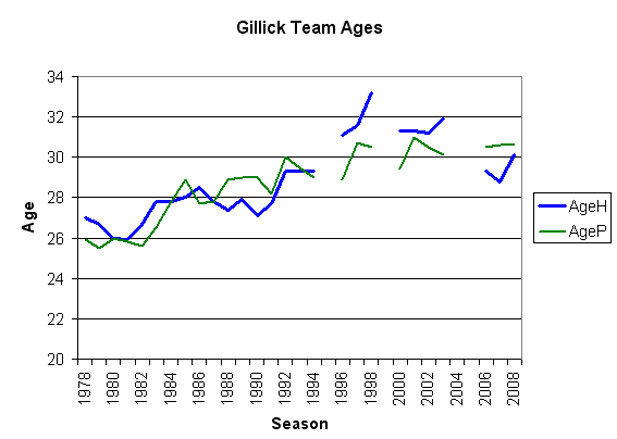 Chart of the ages of Pat Gillick Teams