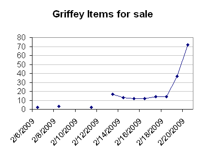 The Griffey Economic Boom