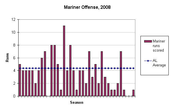 Mariner run scoring against the league average. It\'s not pretty.