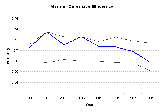 Depressing chart showing the rapid decline of the Mariner defense